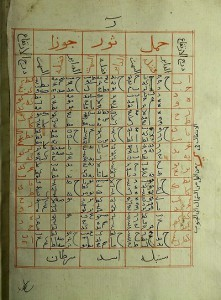 Arabic tables for timekeeping